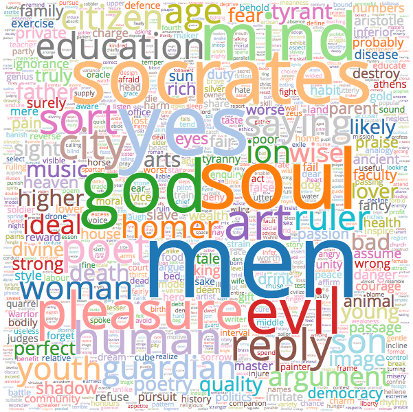 Plato wordcloud
